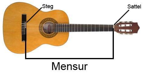 Mensur einer Gitarre