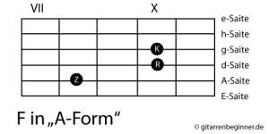 Powerchord F-Dur (A-Form)
