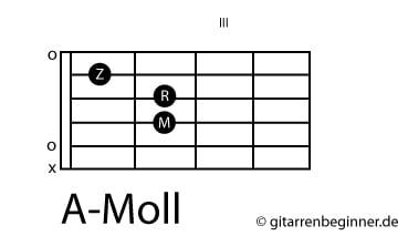 A-Moll Akkord