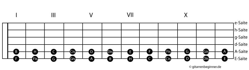 Griffbrett Tabelle Powerchords