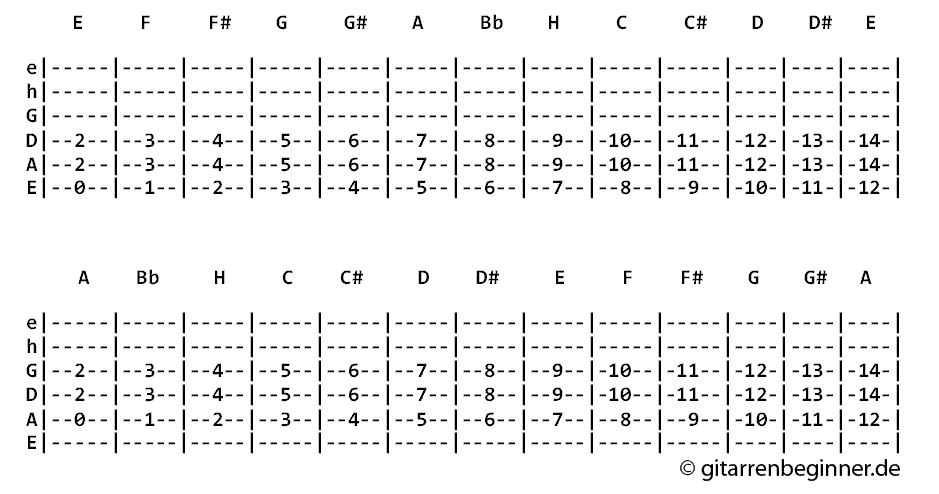Powerchords Tabelle