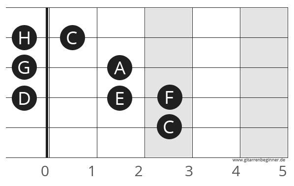 C-Dur Tonleiter Gitarre