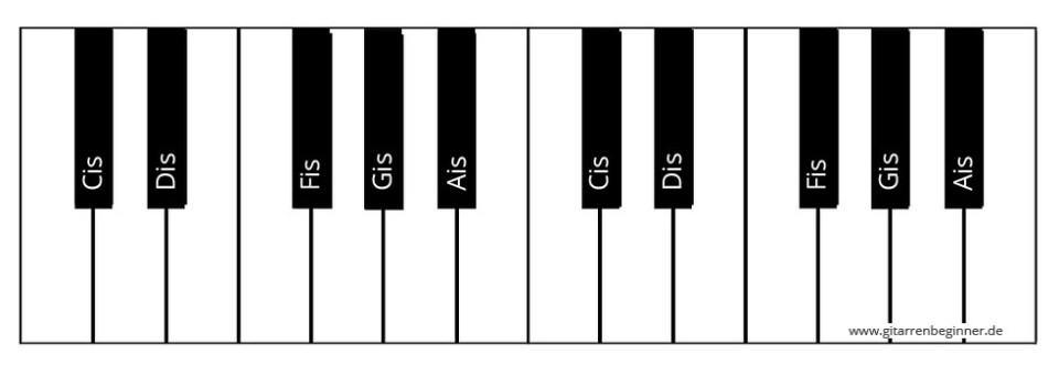 Halbtonleiter Klavier