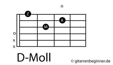 D-Moll Akkord Gitarre