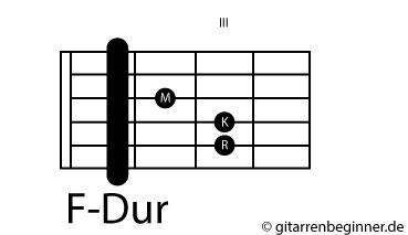 F-Dur Barré-Akkord
