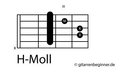 H-Moll Barré-Akkord