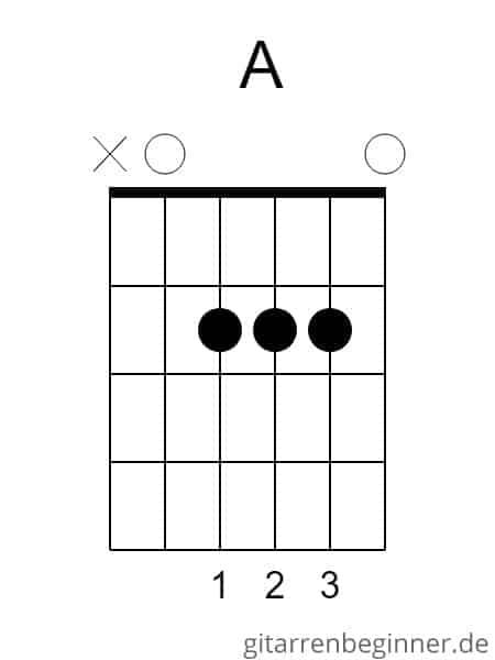 A-Dur Akkord Gitarre