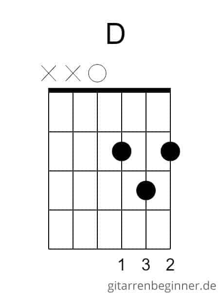 D-Dur Akkord Gitarre
